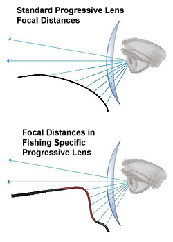 Progressive Fishing Lens